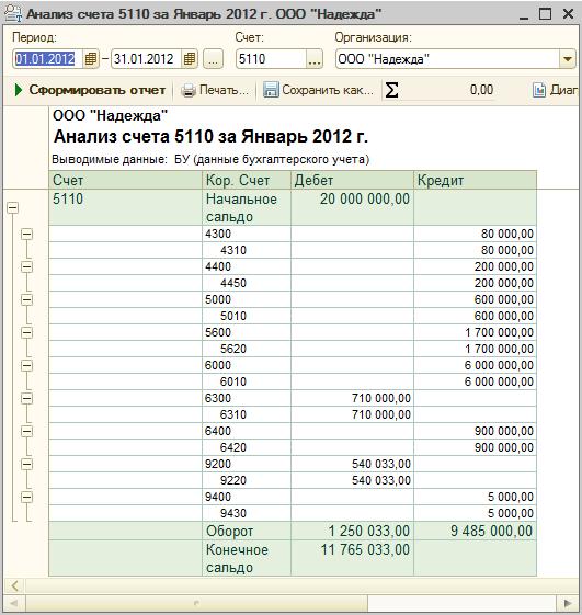 кредит в банке санкт-петербург условия в 2020 году