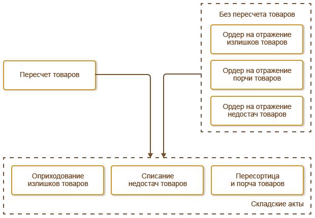 Форма рекламационного акта на некачественную продукцию образец