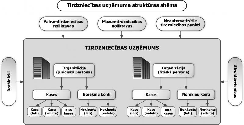 tirdzniecības uzņēmums strādāt tiešsaistē un nopelnīt naudu latvija